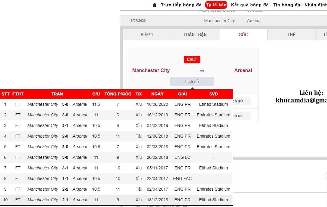soi-keo-bong-da-Manchester-City-vs-Arsenal-FA-CUP